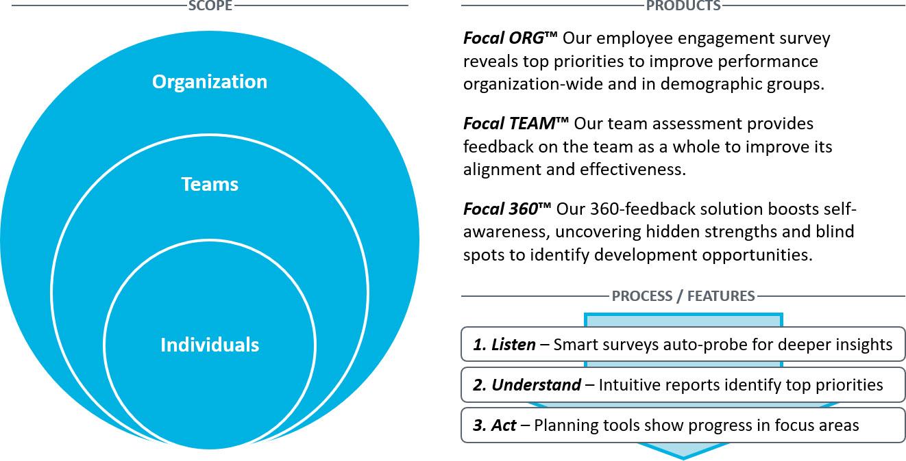 360 Degree Feedback  Employee Engagement Surveys  Employee